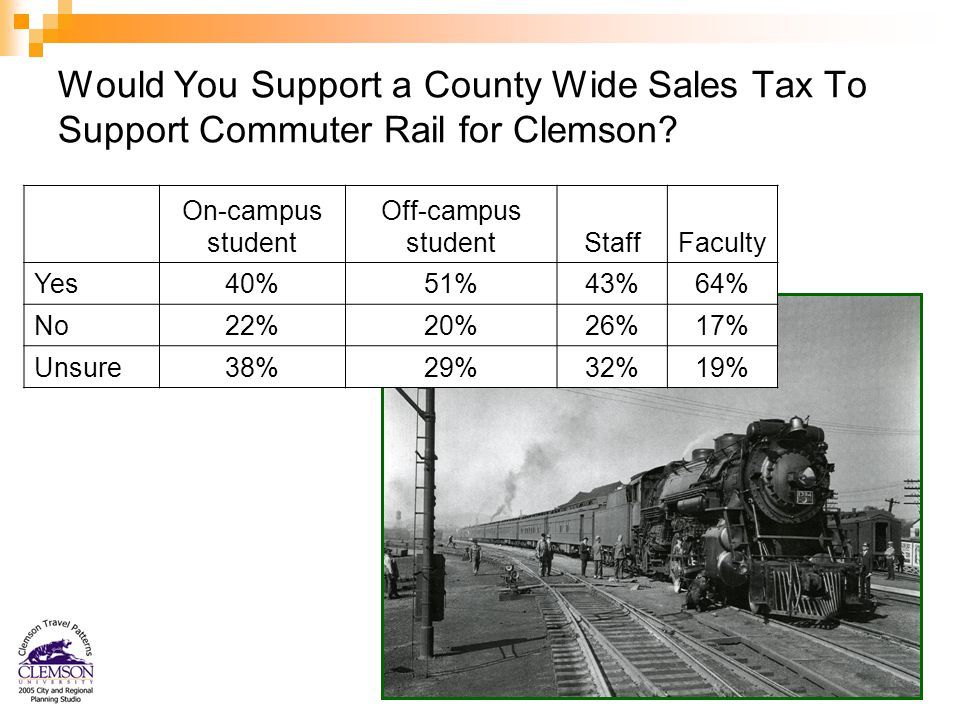41 Would You Support a County Wide Sales Tax To Support Commuter Rail for Clemson.