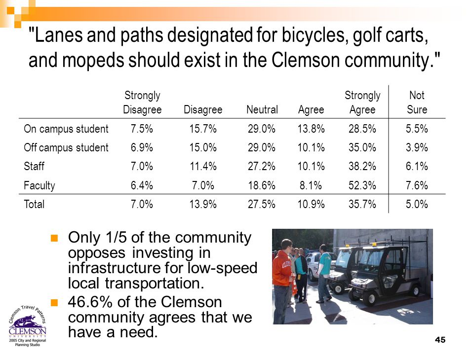 45 Lanes and paths designated for bicycles, golf carts, and mopeds should exist in the Clemson community. Strongly Disagree NeutralAgree Strongly Agree Not Sure On campus student7.5%15.7%29.0%13.8%28.5%5.5% Off campus student6.9%15.0%29.0%10.1%35.0%3.9% Staff7.0%11.4%27.2%10.1%38.2%6.1% Faculty6.4%7.0%18.6%8.1%52.3%7.6% Total7.0%13.9%27.5%10.9%35.7%5.0% Only 1/5 of the community opposes investing in infrastructure for low-speed local transportation.