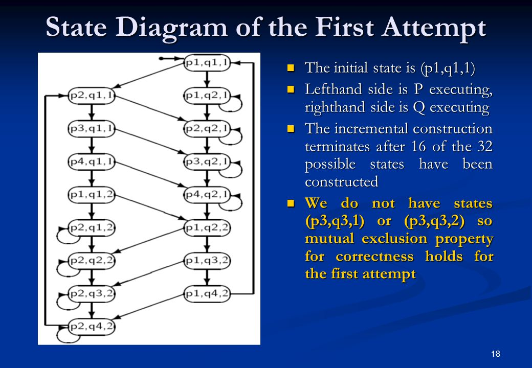 18 State Diagram of the First Attempt The initial state is (p1,q1,1) The initial state is (p1,q1,1) Lefthand side is P executing, righthand side is Q