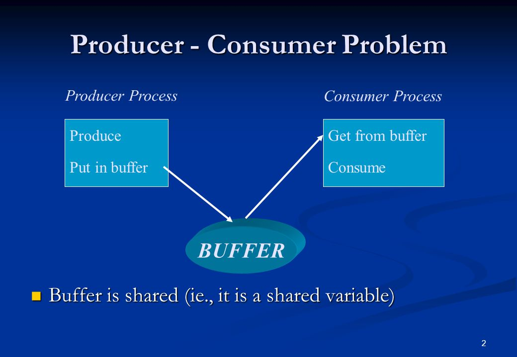 2 Producer - Consumer Problem Buffer is shared (ie., it is a shared variable) Buffer is shared (ie., it is a shared variable) Producer Process Consume