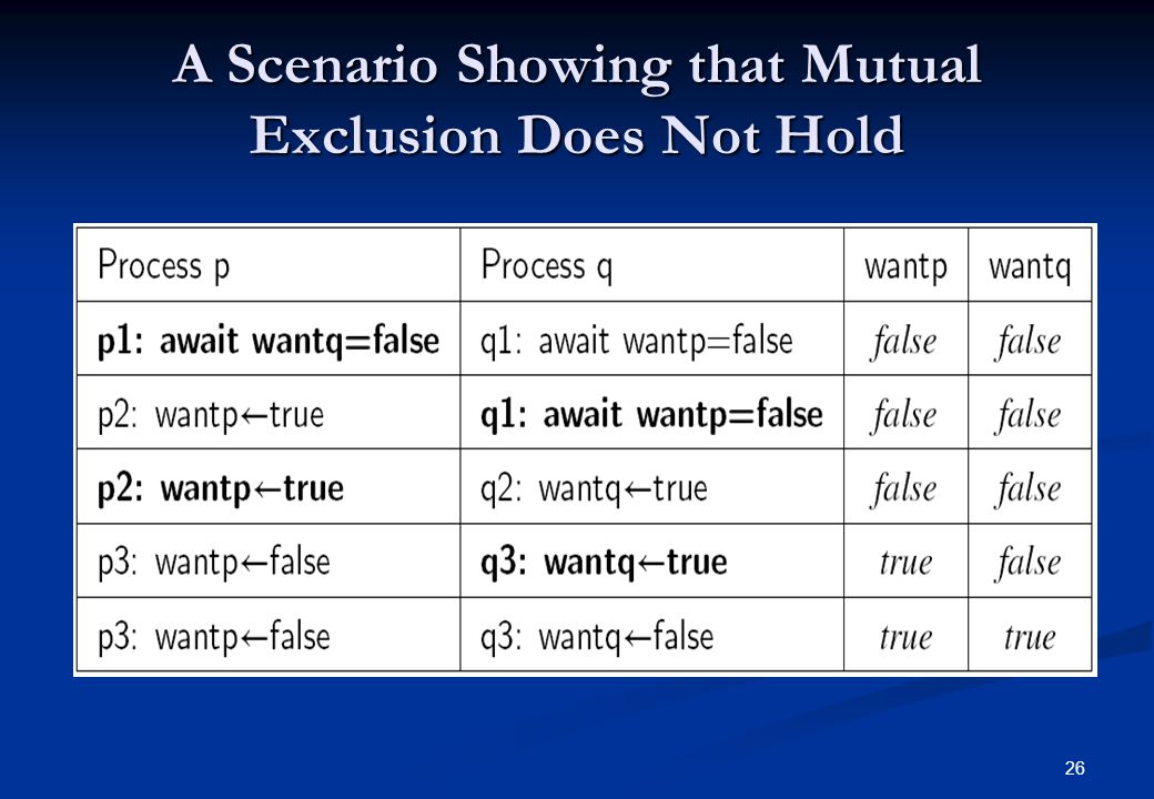 26 A Scenario Showing that Mutual Exclusion Does Not Hold