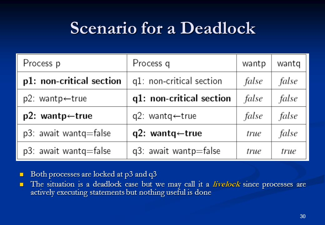 30 Scenario for a Deadlock Both processes are locked at p3 and q3 Both processes are locked at p3 and q3 The situation is a deadlock case but we may c