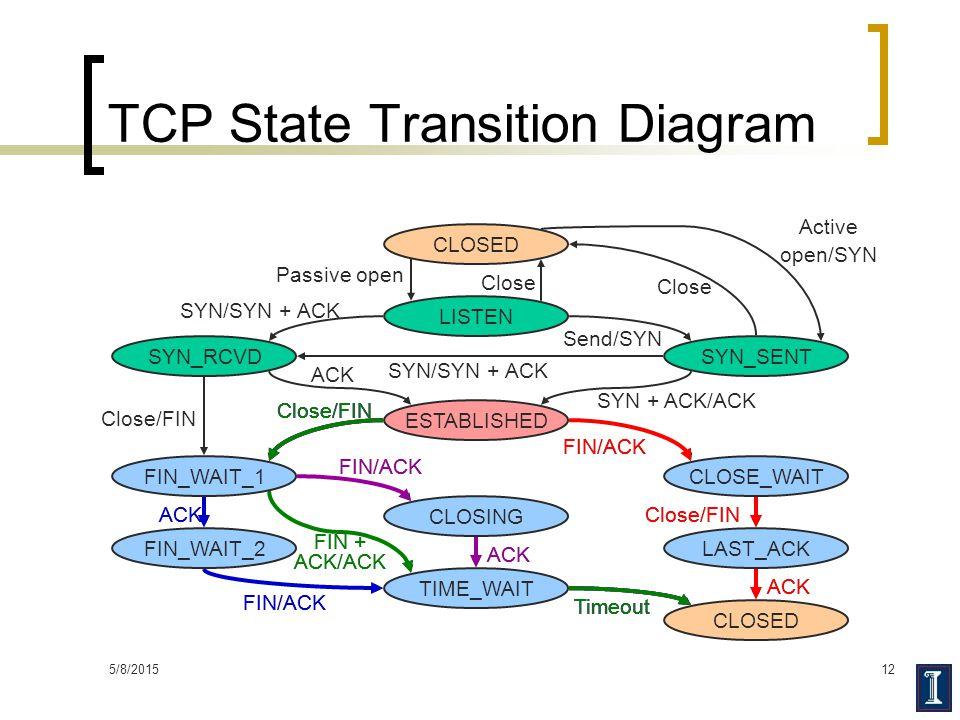 5/8/201512 TCP State Transition Diagram CLOSED ESTABLISHED LISTEN SYN_RCVDSYN_SENT FIN_WAIT_1 FIN_WAIT_2 CLOSING TIME_WAIT CLOSE_WAIT LAST_ACK Passive