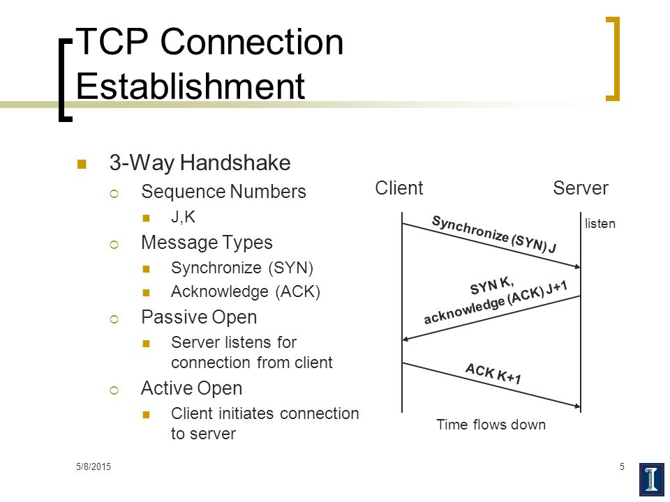 5/8/20155 TCP Connection Establishment 3-Way Handshake  Sequence Numbers J,K  Message Types Synchronize (SYN) Acknowledge (ACK)  Passive Open Serve