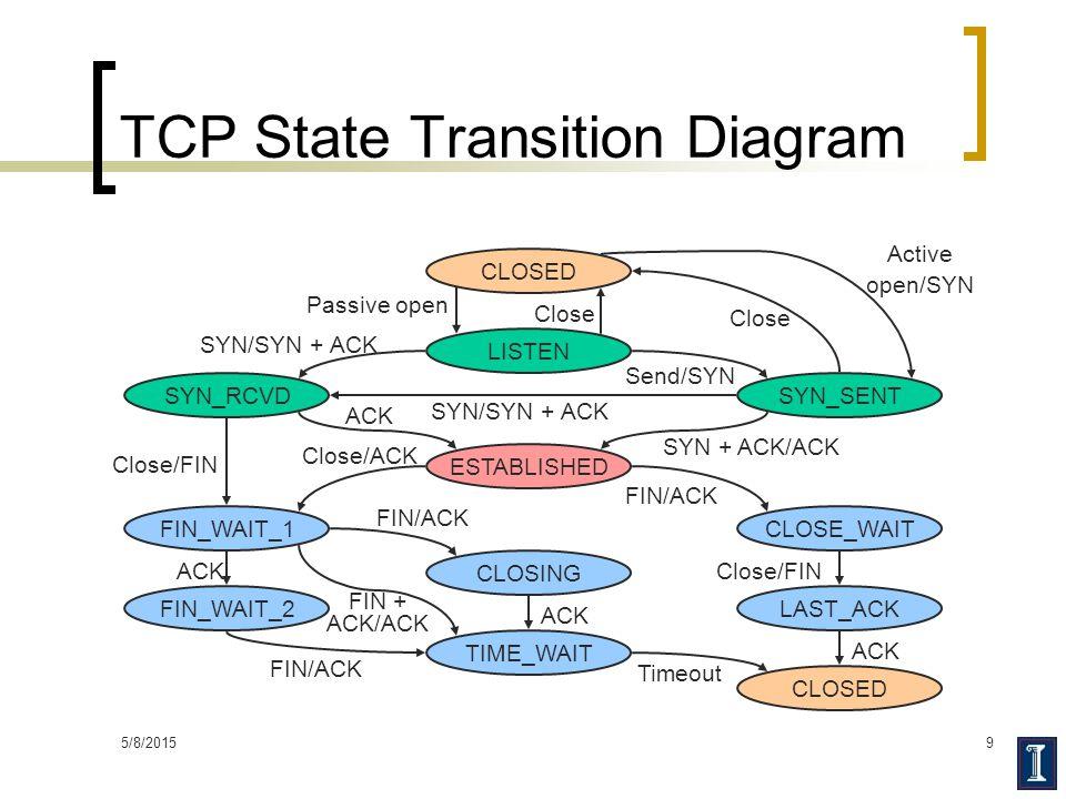 5/8/20159 TCP State Transition Diagram CLOSED ESTABLISHED LISTEN SYN_RCVDSYN_SENT FIN_WAIT_1 FIN_WAIT_2 CLOSING TIME_WAIT CLOSE_WAIT LAST_ACK Passive