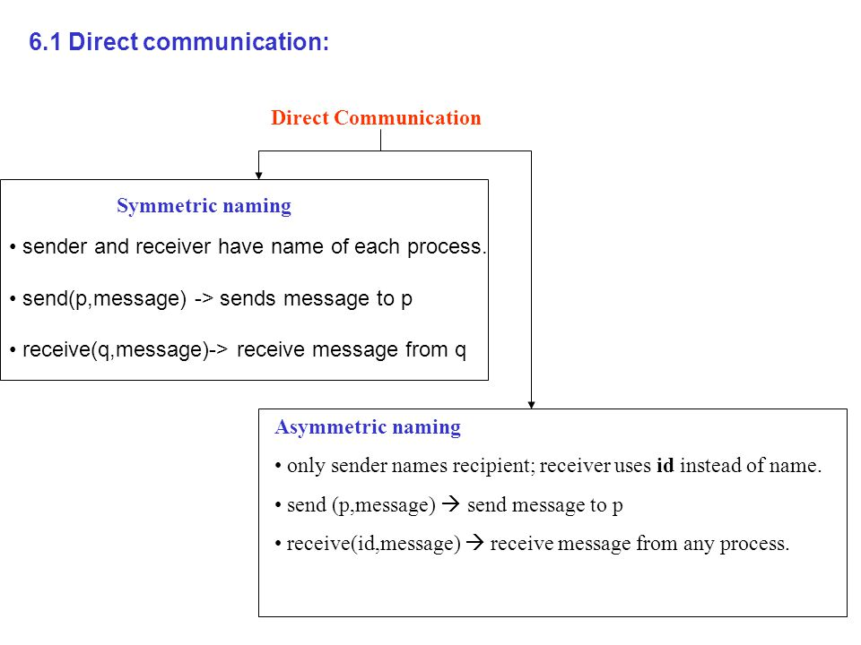 6.1 Direct communication: Direct Communication Symmetric naming sender and receiver have name of each process.