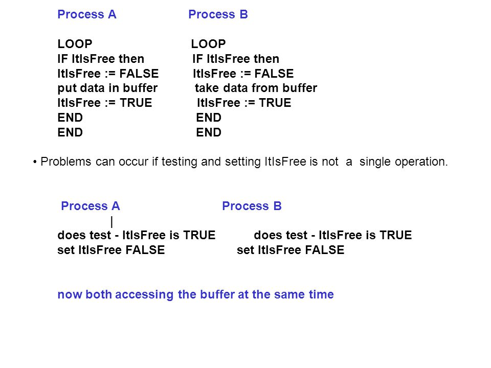 Process A Process B LOOP IF ItIsFree then IF ItIsFree then ItIsFree := FALSE put data in buffer take data from buffer ItIsFree := TRUE END END END Problems can occur if testing and setting ItIsFree is not a single operation.