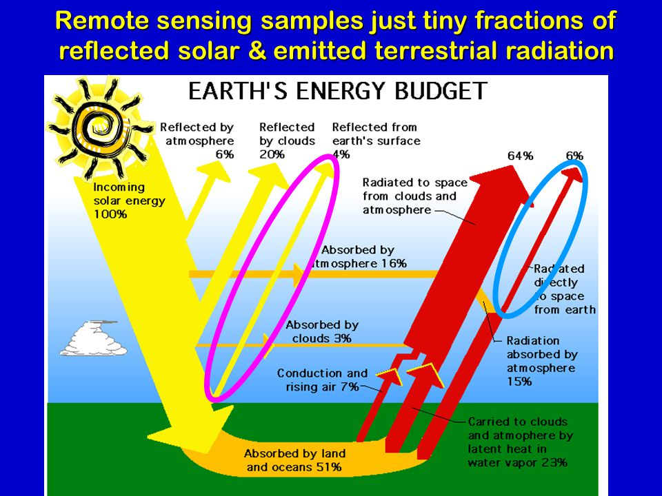 Remote sensing samples just tiny fractions of reflected solar & emitted terrestrial radiation