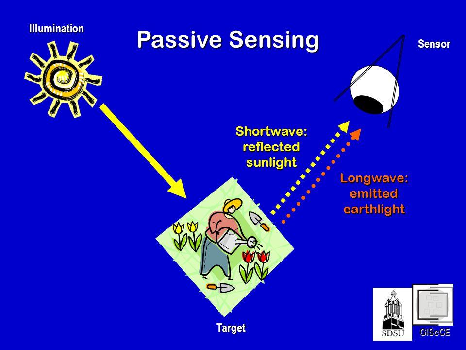 Passive Sensing Shortwave:reflectedsunlight Longwave:emittedearthlight Illumination Target Sensor GIScCE
