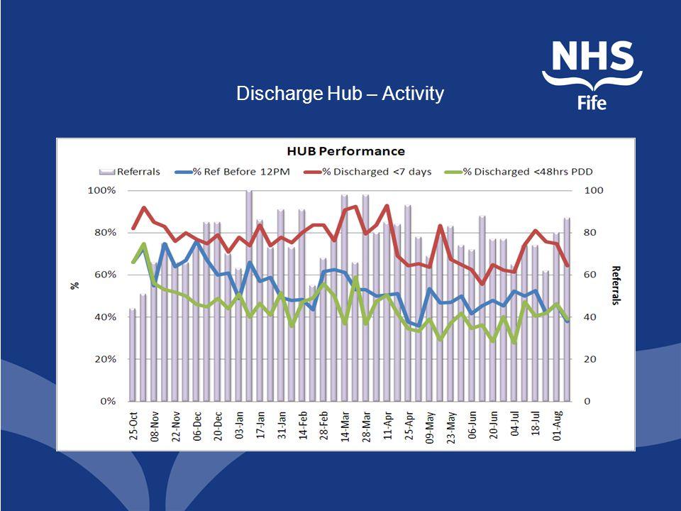 Discharge Hub – Activity