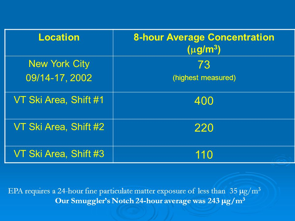 Measured Average Fine Particulate Matter Concentration Location8-hour Average Concentration (  g/m 3 ) New York City 09/14-17, 2002 73 (highest measured) VT Ski Area, Shift #1 400 VT Ski Area, Shift #2 220 VT Ski Area, Shift #3 110 EPA requires a 24-hour fine particulate matter exposure of less than 35  g/m 3 Our Smuggler's Notch 24-hour average was 243  g/m 3