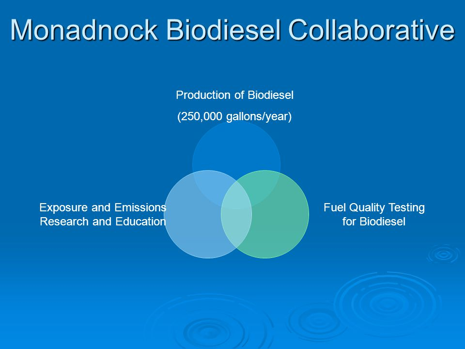 Monadnock Biodiesel Collaborative Production of Biodiesel (250,000 gallons/year) Fuel Quality Testing for Biodiesel Exposure and Emissions Research and Education
