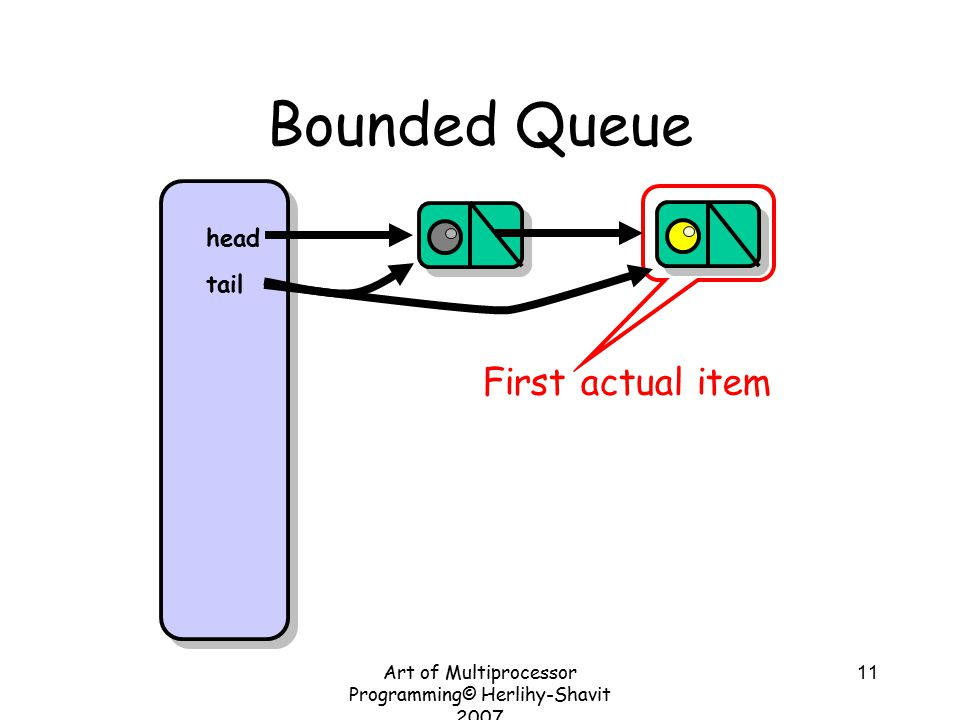 Art of Multiprocessor Programming© Herlihy-Shavit 2007 11 Bounded Queue head tail First actual item