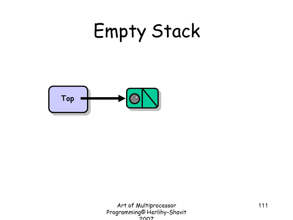 Art of Multiprocessor Programming© Herlihy-Shavit 2007 111 Empty Stack Top