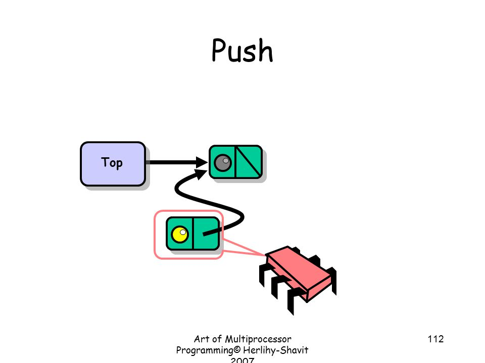 Art of Multiprocessor Programming© Herlihy-Shavit 2007 112 Push Top