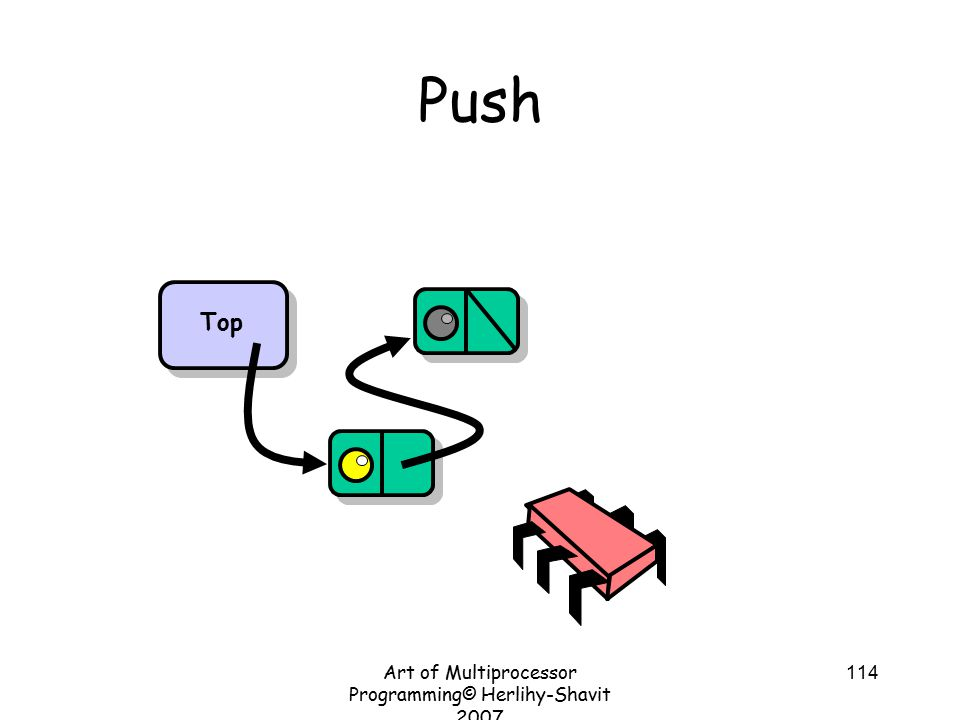 Art of Multiprocessor Programming© Herlihy-Shavit 2007 114 Push Top