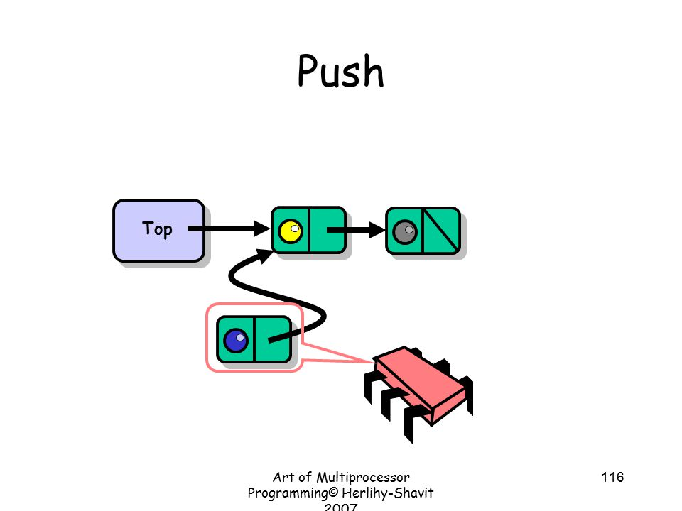 Art of Multiprocessor Programming© Herlihy-Shavit 2007 116 Push Top