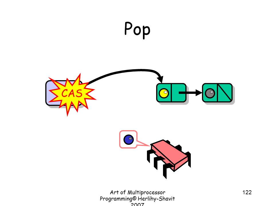 Art of Multiprocessor Programming© Herlihy-Shavit 2007 122 Pop Top CAS