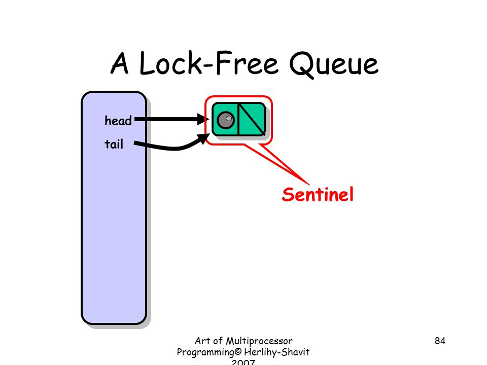 Art of Multiprocessor Programming© Herlihy-Shavit 2007 84 A Lock-Free Queue Sentinel head tail