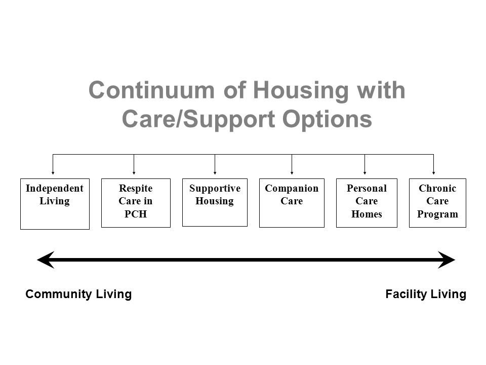 Role of The Access Centre Determine eligibility for LTC services assess hospitalized clients ensure all options are explored manage panel review board Maintain waitlist Winnipeg LTC clients In the Community In Hospital In PCH waiting for preferred choice PCH clients from other RHA's and other provinces Manage follow-up placement for all LTC clients