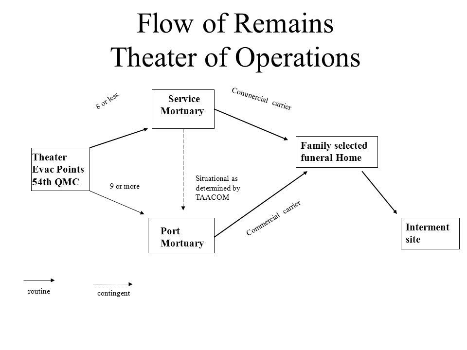 Flow of Remains Within CONUS Place of death Army contracted funeral home Civil or military medical examiner Family's receiving funeral home Place of interment Port mortuary When requested by AFME