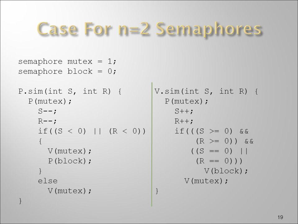19 semaphore mutex = 1; semaphore block = 0; P.sim(int S, int R) { P(mutex); S--; R--; if((S < 0) || (R < 0)) { V(mutex); P(block); } else V(mutex); } V.sim(int S, int R) { P(mutex); S++; R++; if(((S >= 0) && (R >= 0)) && ((S == 0) || (R == 0))) V(block); V(mutex); }