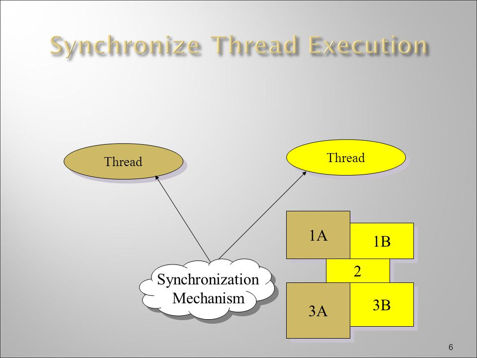 6 1A 1B Thread 2 2 3A 3B Synchronization Mechanism