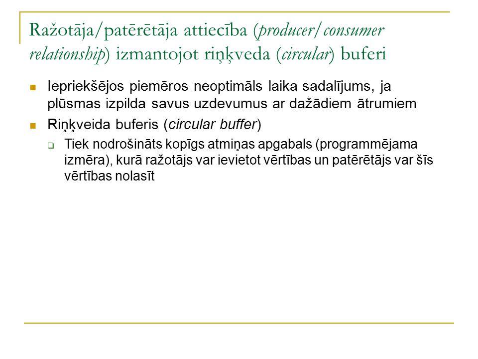 Ražotāja/patērētāja attiecība (producer/consumer relationship) izmantojot riņķveda (circular) buferi Iepriekšējos piemēros neoptimāls laika sadalījums, ja plūsmas izpilda savus uzdevumus ar dažādiem ātrumiem Riņķveida buferis (circular buffer)  Tiek nodrošināts kopīgs atmiņas apgabals (programmējama izmēra), kurā ražotājs var ievietot vērtības un patērētājs var šīs vērtības nolasīt
