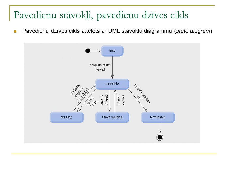 Pavedienu stāvokļi, pavedienu dzīves cikls Pavedienu dzīves cikls attēlots ar UML stāvokļu diagrammu (state diagram)