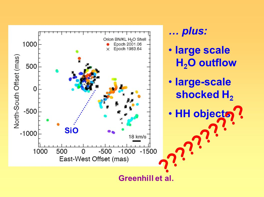 Greenhill et al. SiO … plus: large scale H 2 O outflow large-scale shocked H 2 HH objects ??????????