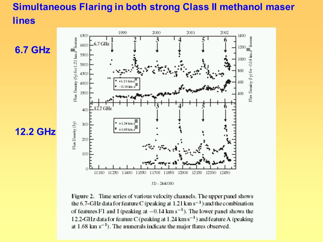 6.7 GHz 12.2 GHz Simultaneous Flaring in both strong Class II methanol maser lines
