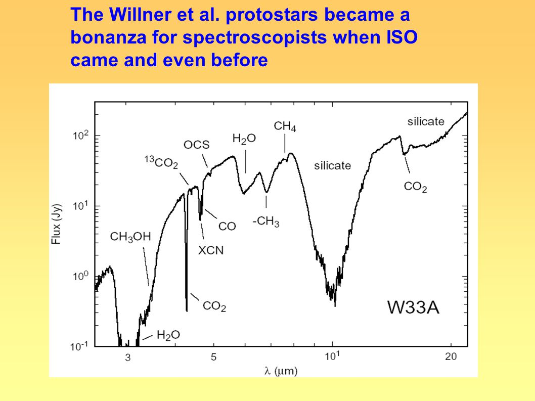 The Willner et al. protostars became a bonanza for spectroscopists when ISO came and even before