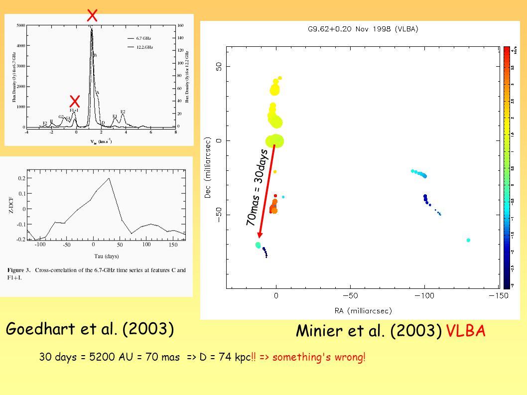 X X Goedhart et al. (2003) 30 days = 5200 AU = 70 mas => D = 74 kpc!.