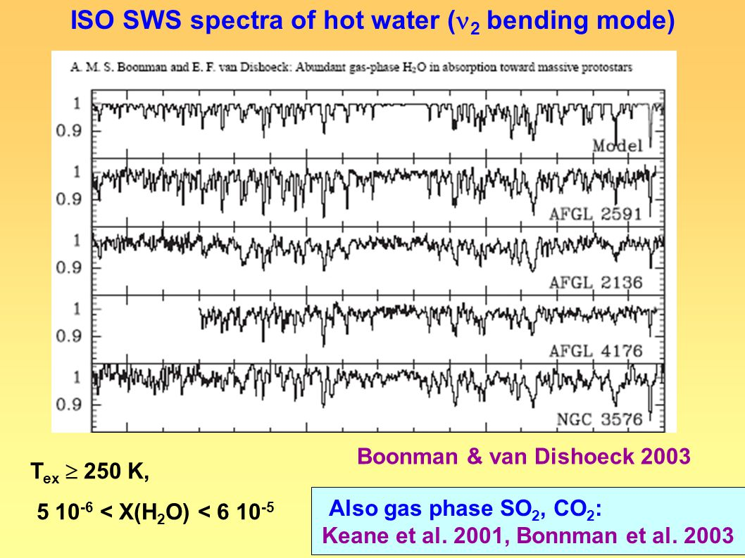 T ex  250 K, 5 10 -6 < X(H 2 O) < 6 10 -5 ISO SWS spectra of hot water ( 2 bending mode) Boonman & van Dishoeck 2003 Also gas phase SO 2, CO 2 : Keane et al.