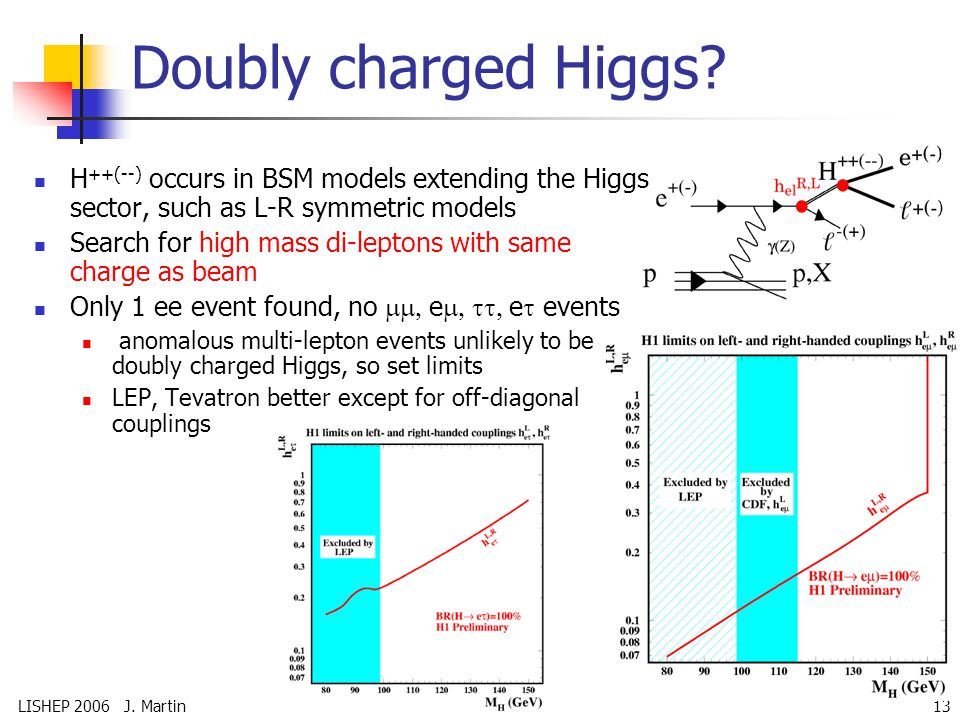 LISHEP 2006 J. Martin13 Doubly charged Higgs.