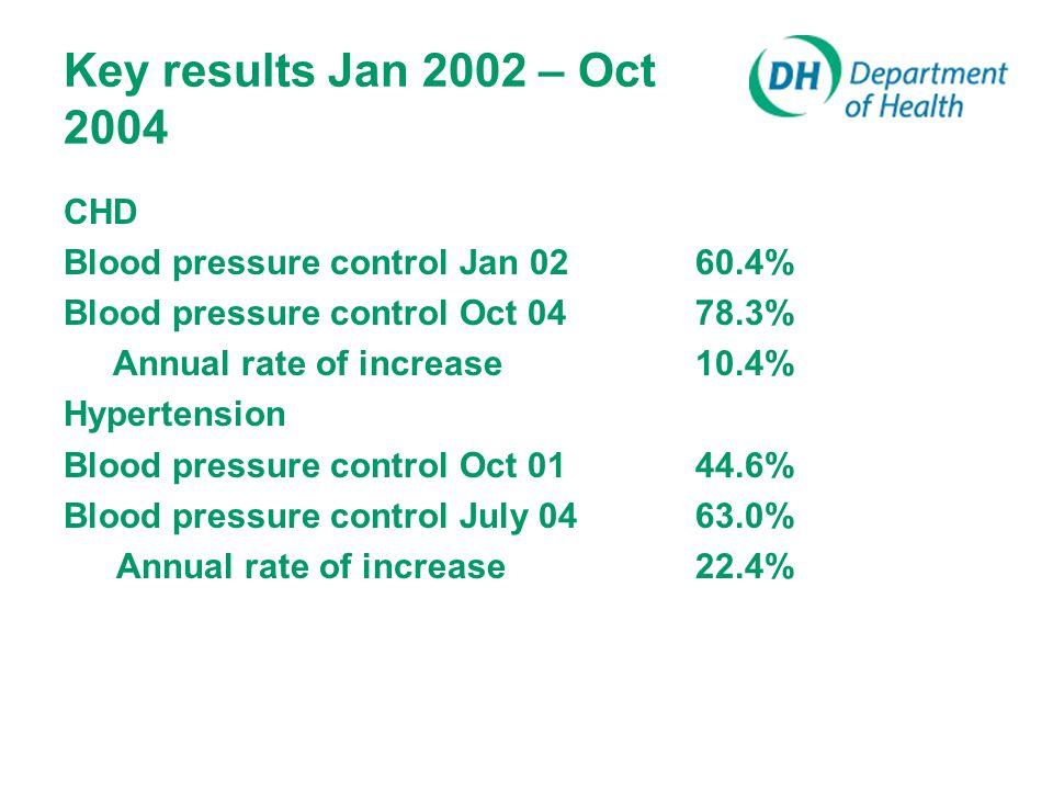 Key results Jan 2002 – Oct 2004 CHD Blood pressure control Jan 0260.4% Blood pressure control Oct 0478.3% Annual rate of increase10.4% Hypertension Blood pressure control Oct 0144.6% Blood pressure control July 0463.0% Annual rate of increase22.4%