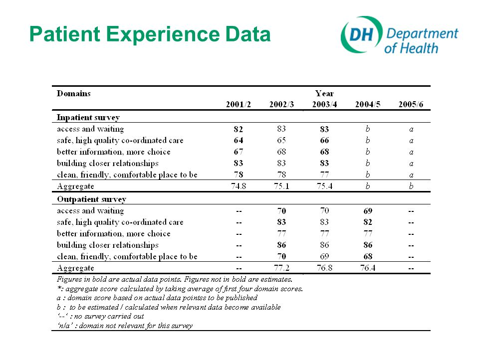 Patient Experience Data