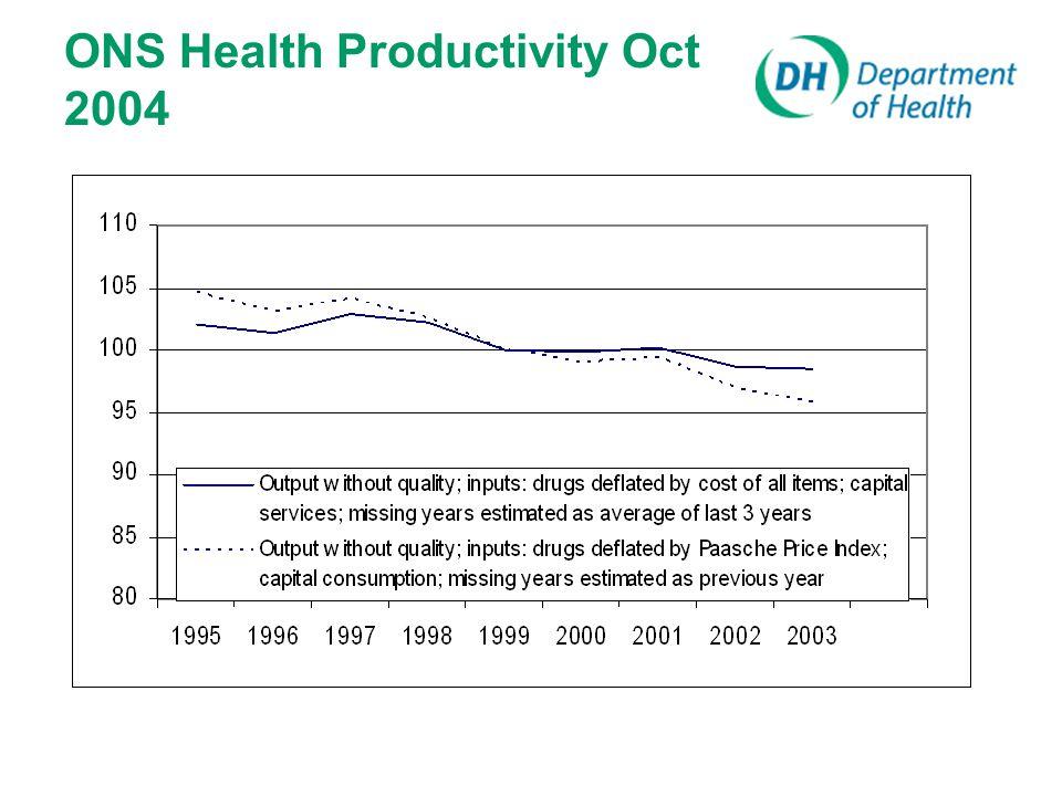 ONS Health Productivity Oct 2004