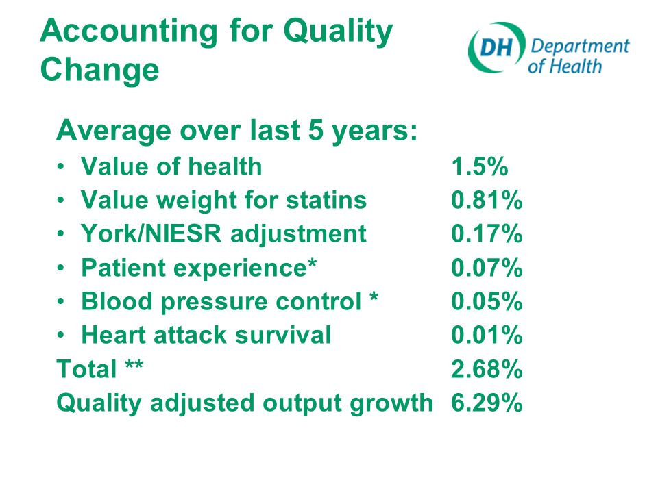 Accounting for Quality Change Average over last 5 years: Value of health 1.5% Value weight for statins 0.81% York/NIESR adjustment0.17% Patient experience* 0.07% Blood pressure control *0.05% Heart attack survival 0.01% Total **2.68% Quality adjusted output growth 6.29%