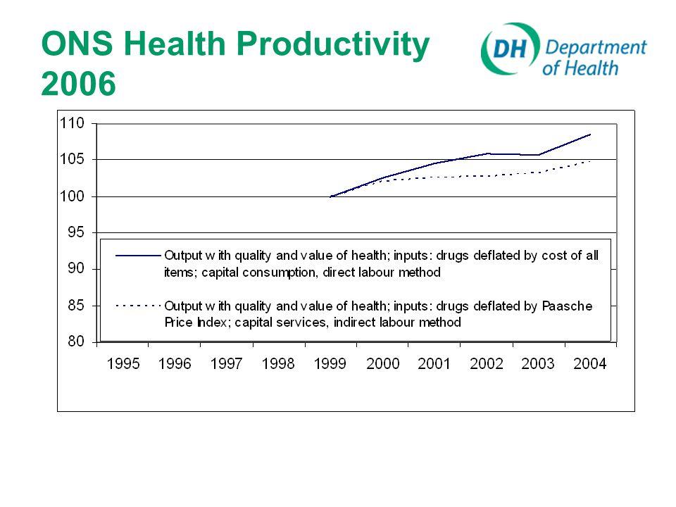 ONS Health Productivity 2006