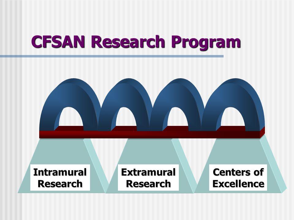 IntramuralResearchExtramuralResearch Centers of Excellence CFSAN Research Program