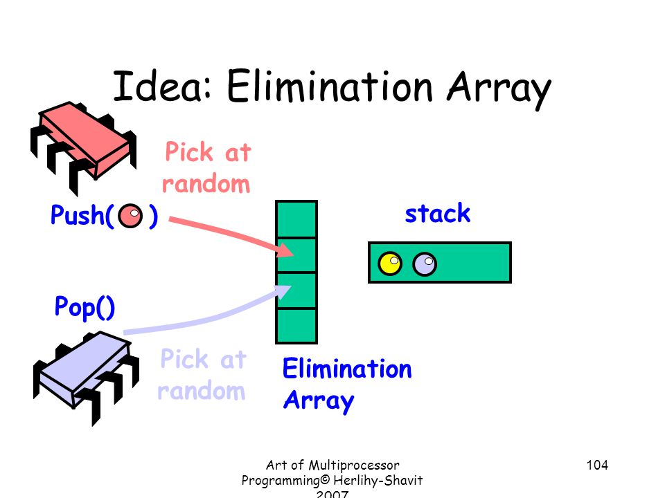 Art of Multiprocessor Programming© Herlihy-Shavit 2007 104 Idea: Elimination Array Push( ) Pop() stack Pick at random Pick at random Elimination Array