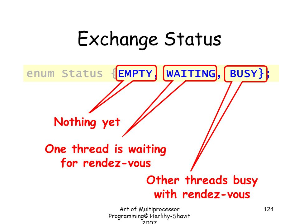 Art of Multiprocessor Programming© Herlihy-Shavit 2007 124 Exchange Status enum Status {EMPTY, WAITING, BUSY}; Nothing yet One thread is waiting for rendez-vous Other threads busy with rendez-vous