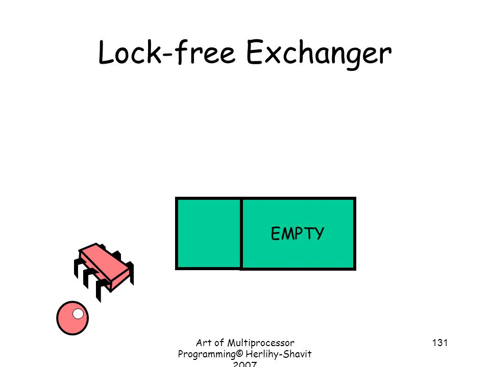 Art of Multiprocessor Programming© Herlihy-Shavit 2007 131 Lock-free Exchanger EMPTY