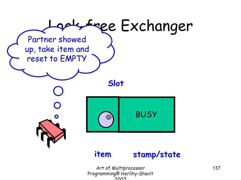 Art of Multiprocessor Programming© Herlihy-Shavit 2007 137 EMPTYBUSY Lock-free Exchanger Slot item stamp/state Partner showed up, take item and reset to EMPTY