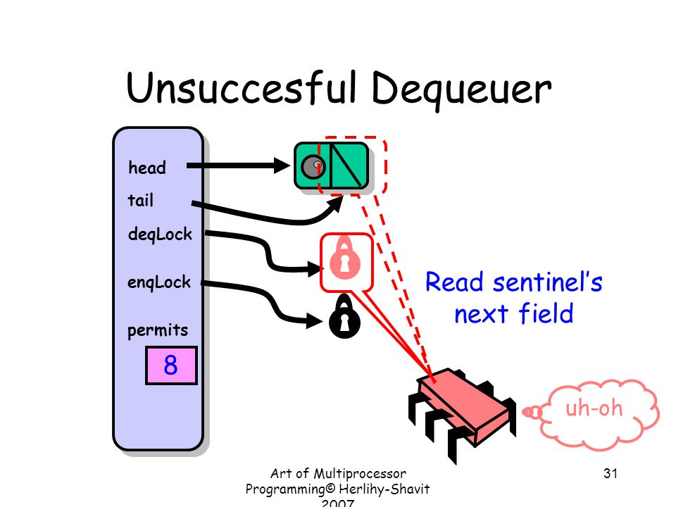 Art of Multiprocessor Programming© Herlihy-Shavit 2007 31 Unsuccesful Dequeuer head tail deqLock enqLock permits 8 Read sentinel's next field uh-oh