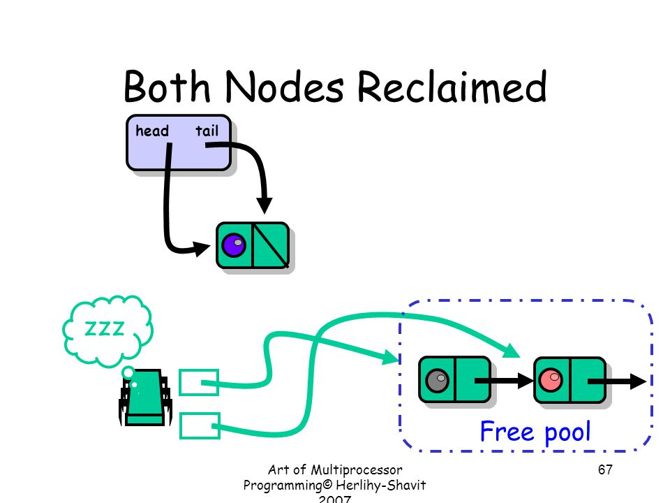 Art of Multiprocessor Programming© Herlihy-Shavit 2007 67 Both Nodes Reclaimed Free pool zzz headtail