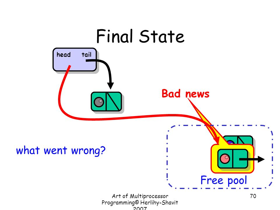 Art of Multiprocessor Programming© Herlihy-Shavit 2007 70 Final State Free pool what went wrong.