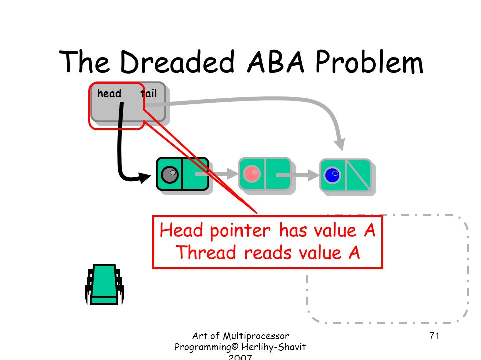 Art of Multiprocessor Programming© Herlihy-Shavit 2007 71 The Dreaded ABA Problem Head pointer has value A Thread reads value A headtail