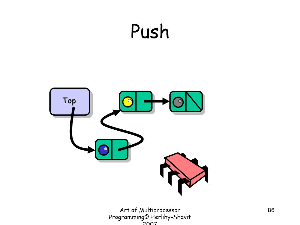 Art of Multiprocessor Programming© Herlihy-Shavit 2007 86 Push Top